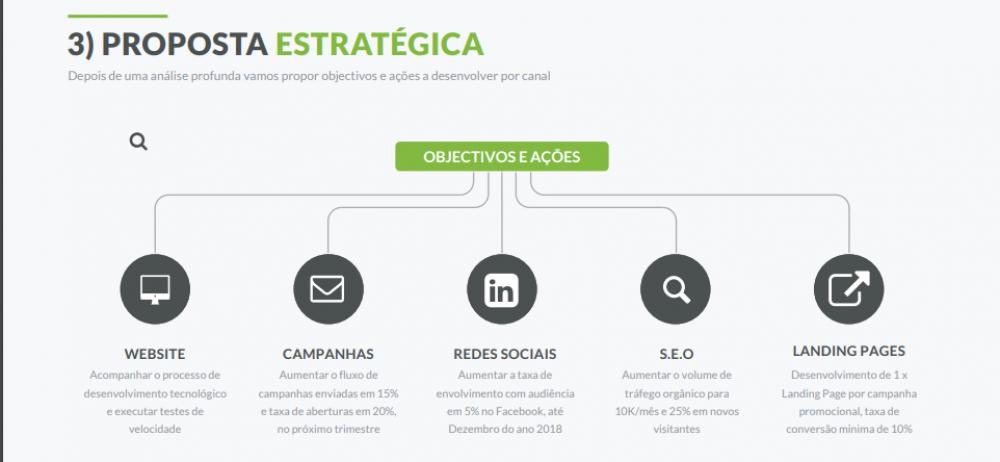 CONSULTORIA ESTRATÉGICA DE MARKETING DIGITAL